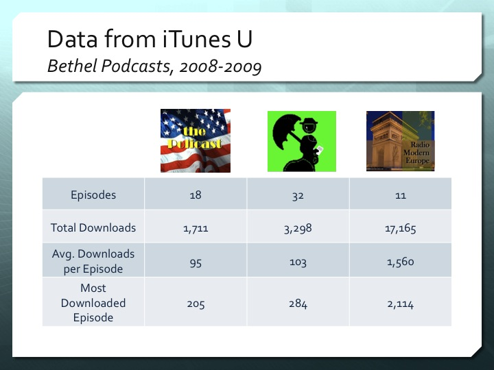 Downloads for Our Podcasts, 2008-2009