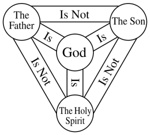 The Shield of the Trinity