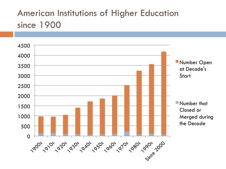 American institutions of higher education since 1900