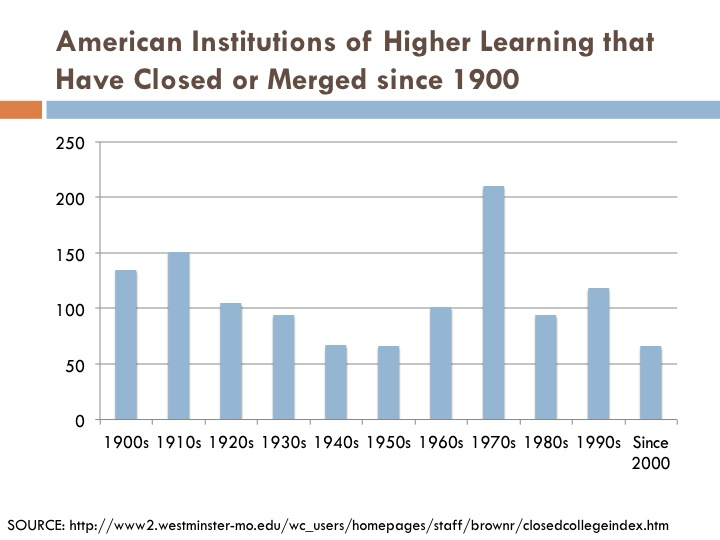 Closed colleges since 1900