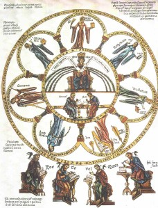 12th century illustration of the liberal arts