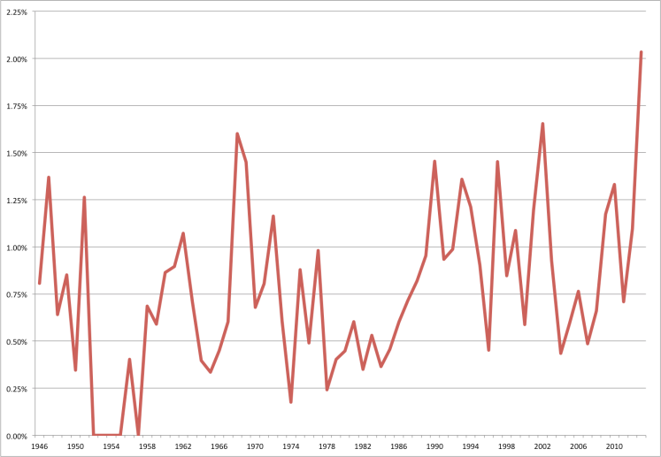 WWI dissertations as a percentage of all dissertations in the AHA database, 1946-2013