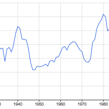 "Google Ngram of a search for ""World War I"" and similar phrases in English, from 1920 to 2008"