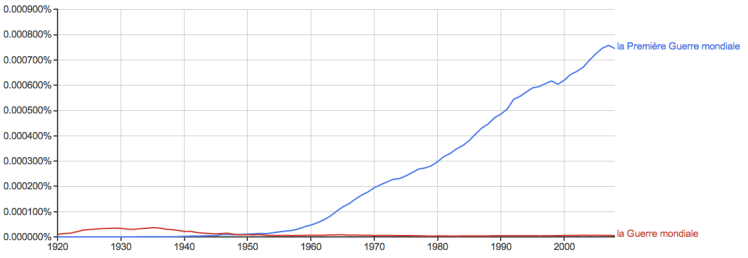 Google Ngram showing search in French corpus for la Première Guerre mondiale and la Guerre mondiale