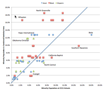 How selected CCCU members mirror the minority populations of their metro areas