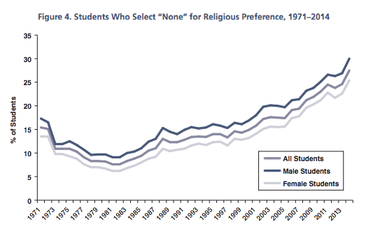 Graph showing first-time full-time college students indicating no religious preference, 1971-2014