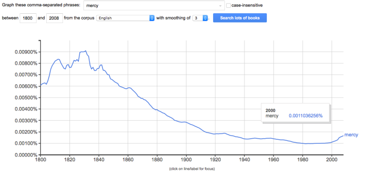 "Google Ngram of ""mercy"" (1800-2008)"