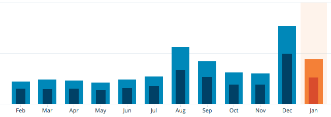 My blog stats for the last twelve months