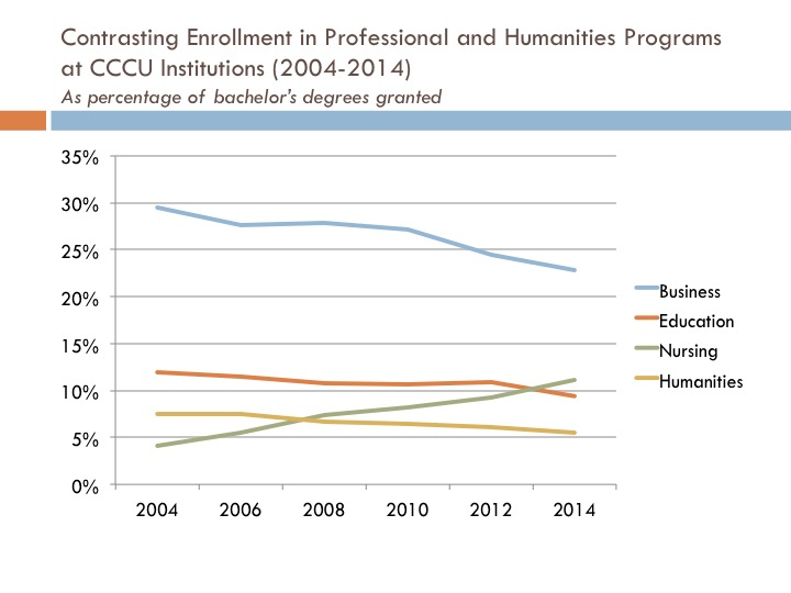 Graph showing enrollment in humanities and professional programs at CCCU schools (as a percentage of bachelor's degrees granted) from 2004 to 2014