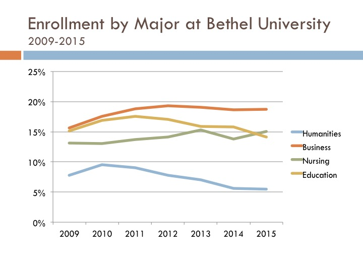Enrollment by major (as percentage of total enrollment) at Bethel University, 2009-2015