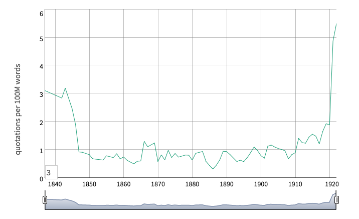 Screen shot of graph showing Micah 6:8 references in American newspapers between 1837 and 1922