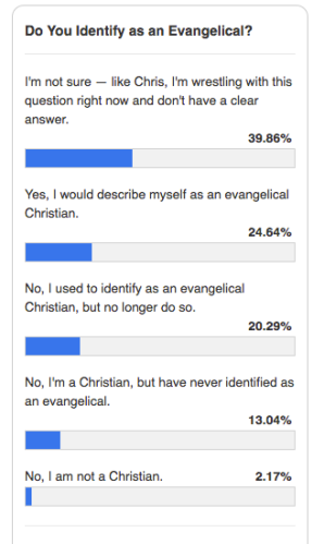 Results of my poll asking readers if they identify as evangelical: 40% said they were struggling, 25% said they do identify that way, 20% used to do so but no longer