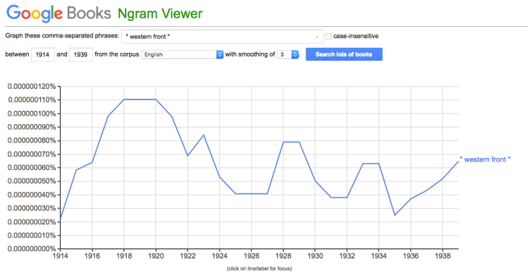 "Google Ngram of ""Western front"" in English-language books"