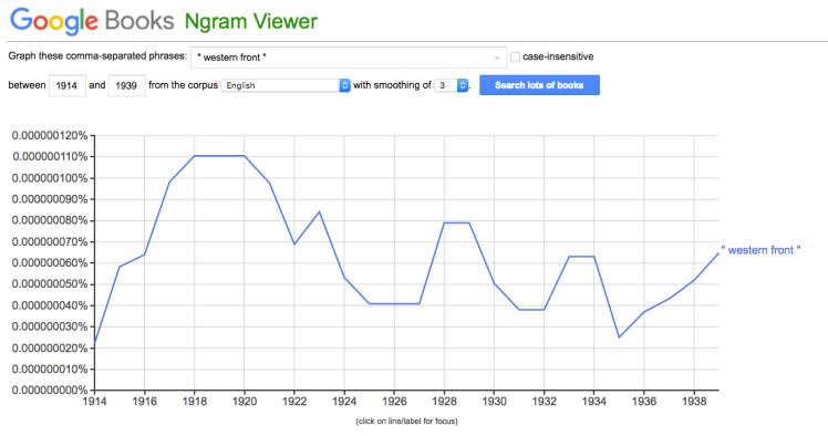 "Google Ngram of ""Western front"" in English-language books"