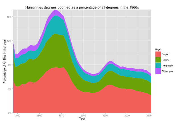 Ben Schmidt's graph of humanities as a percentage of college enrollment over time