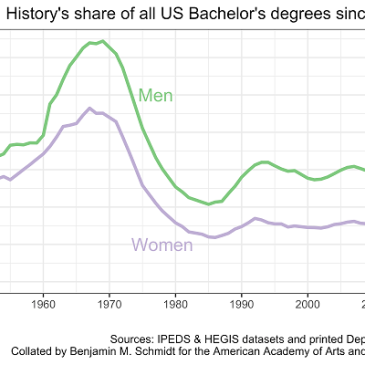 Historical share of history among college majors