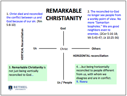 Vertical reconciliation, horizontal reconciliation, and remarkable Christianity